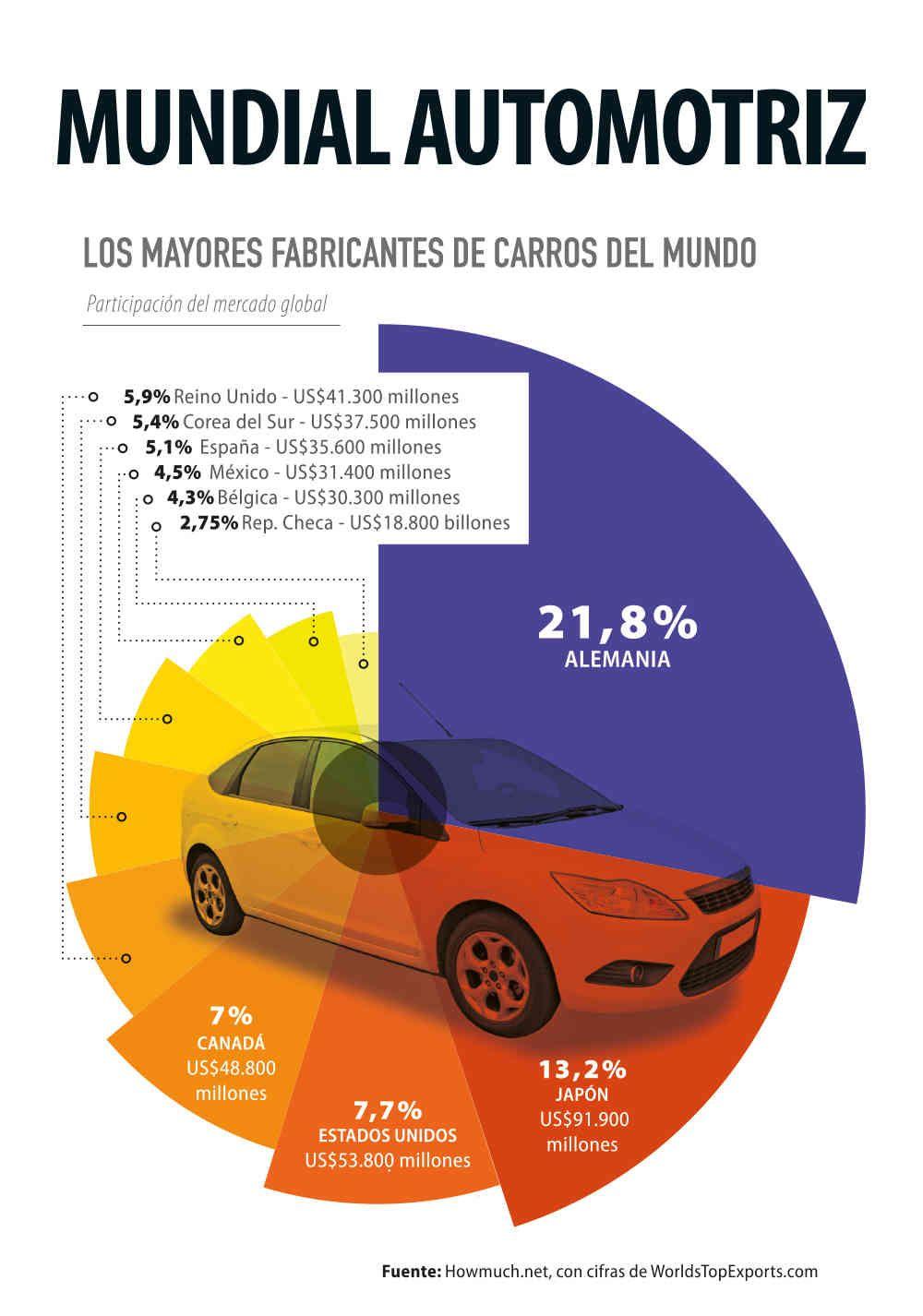 Alemania, el mayor proveedor de autos. China fabrica más, pero ...