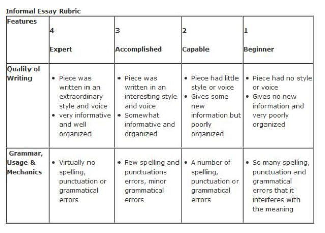 A Simple Way to Grade an Essay Rubrics, Students and Writing - informative essay
