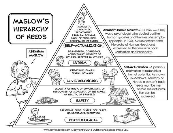 printable maslow u0026 39 s hierarchy of needs chart    maslow u0026 39 s pyramid diagram