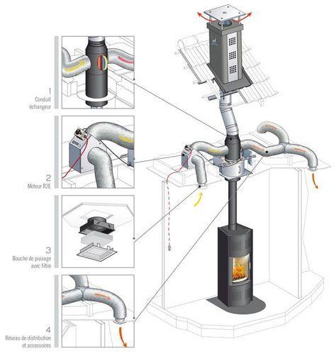 Le système de distribution d\u0027air chaud Confort + permet d\u0027optimiser