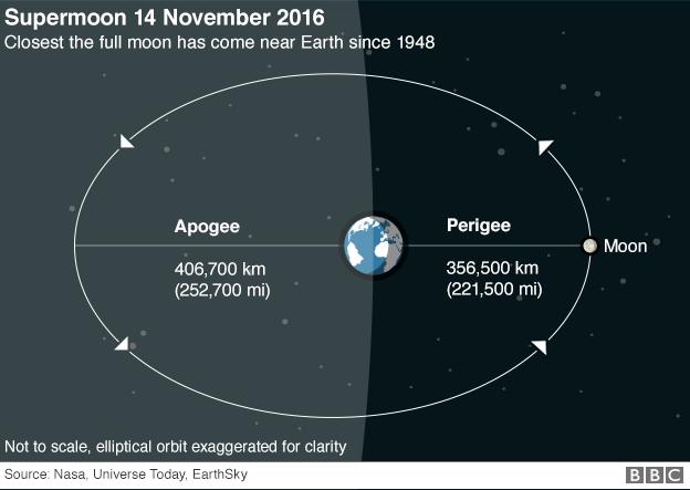 Supermoon Wows Skywatchers Natureperfect Pinterest Moon Orbit