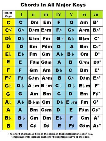 Chords By Key Chords In The Key Of A B C D E F G Flat Sharp