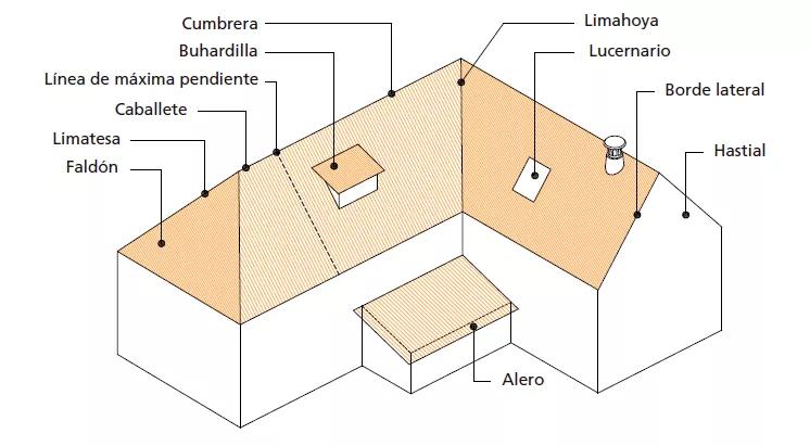 Pin De Carlos Julio En Chimenea Tipos De Techo Materiales Para Techos Techos De Casas