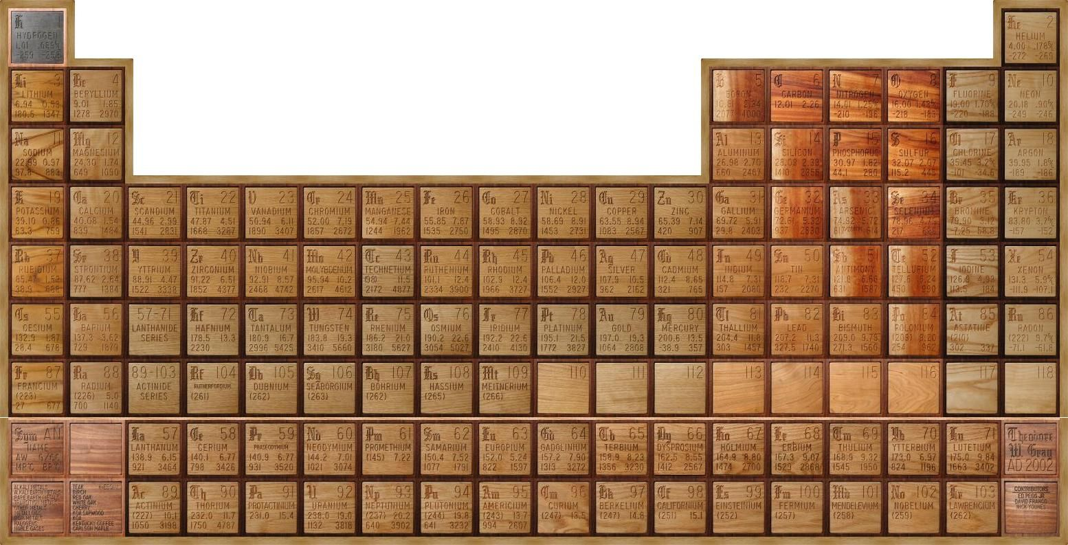 Wooden Periodic Table Table ~ Theodore Gray  Periodic table