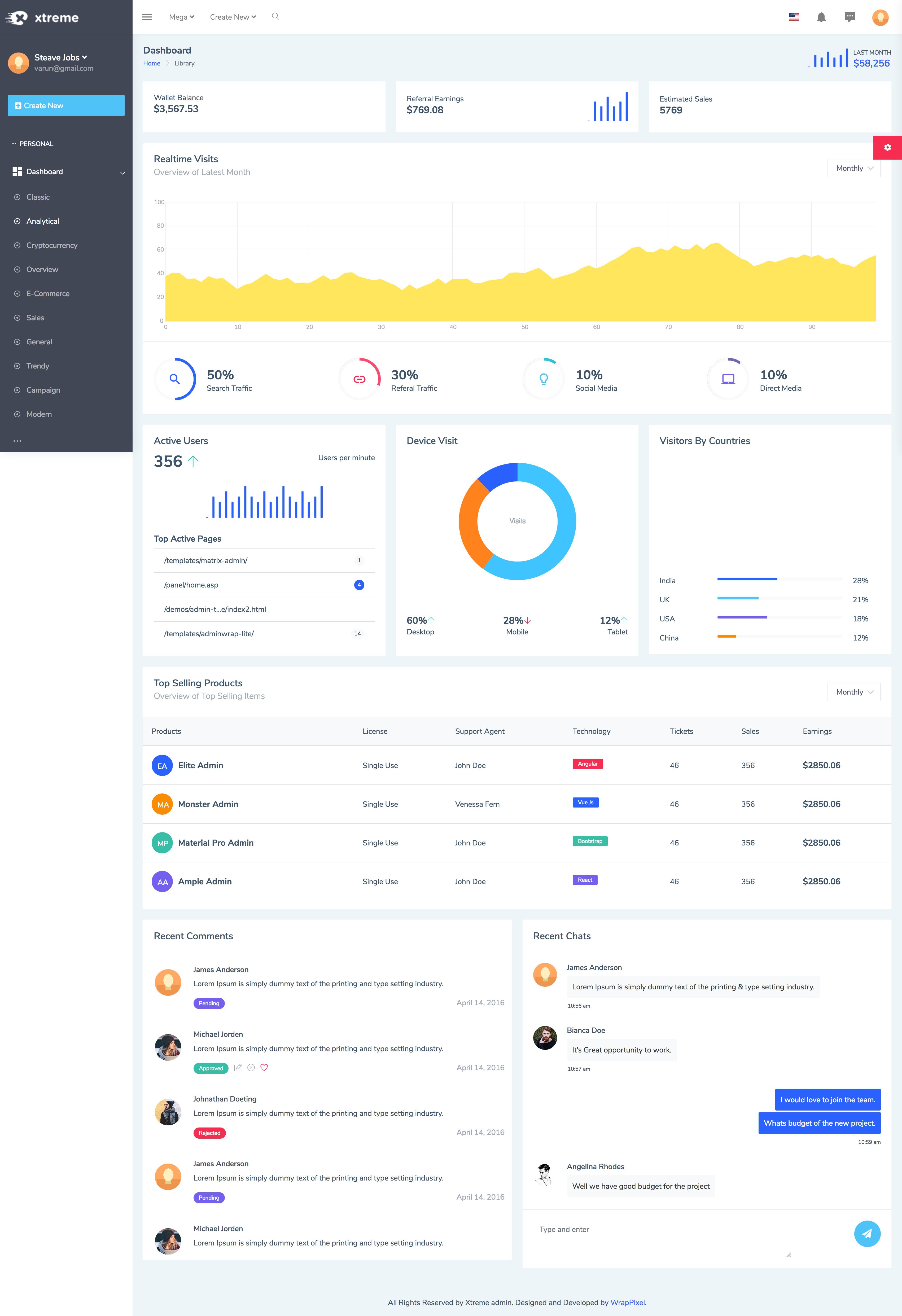 Xtreme Admin Powerful Bootstrap 4 Dashboard Template Dashboard Template Templates Dashboard