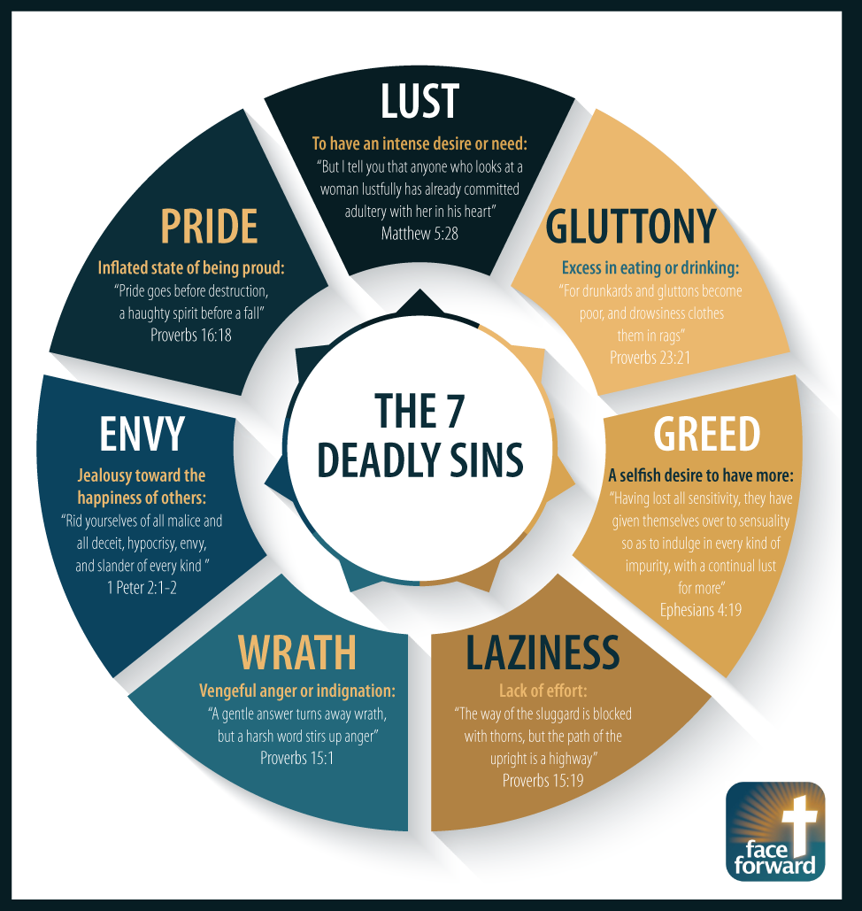 The 7 Deadly Sins Infographic Face Forward Columbus Bible Truth Bible Knowledge Bible Facts