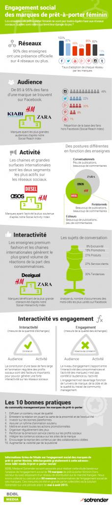#Infographie #Engagement social des marques de prêt à porter féminin