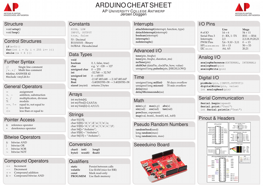 arduino cheat sheet - complete poster