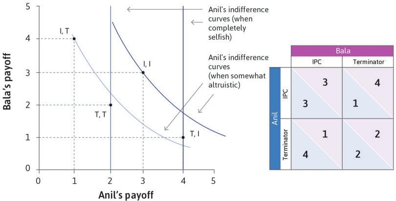 Anil S Indifference Curves When He Cares About Bala When Anil Cares About Bala S Wellbeing Indifference Cu In 2020 Indifference Curve Social Interaction Game Theory