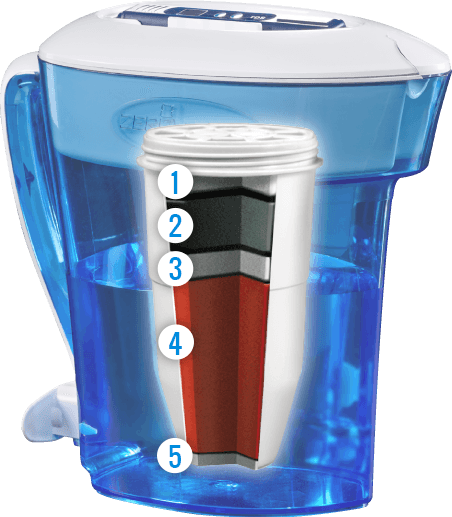 High Performance Filtration From Zerowater Mkbabybrunch Sponsor