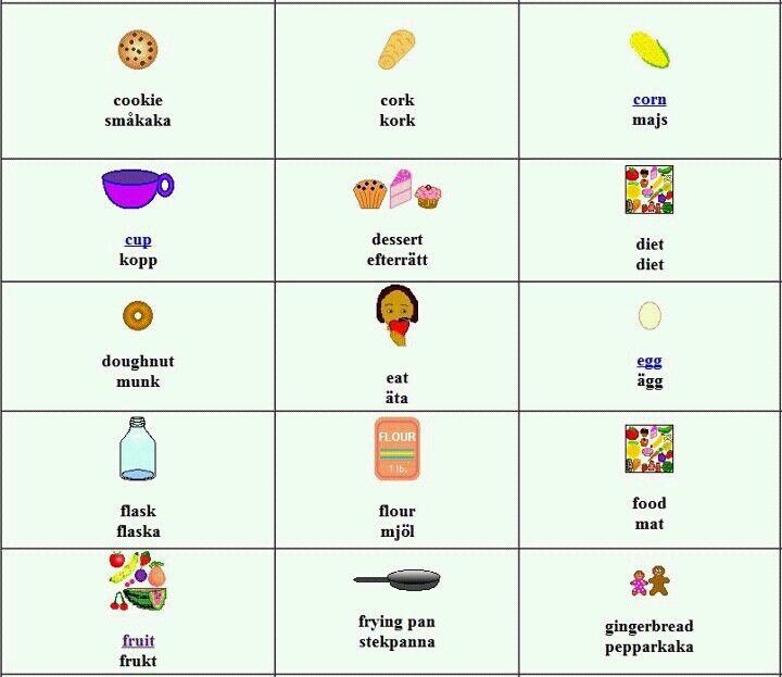Swedish Food Words | Ruotsi | Pinterest | Svenska,Sverige ja Språk