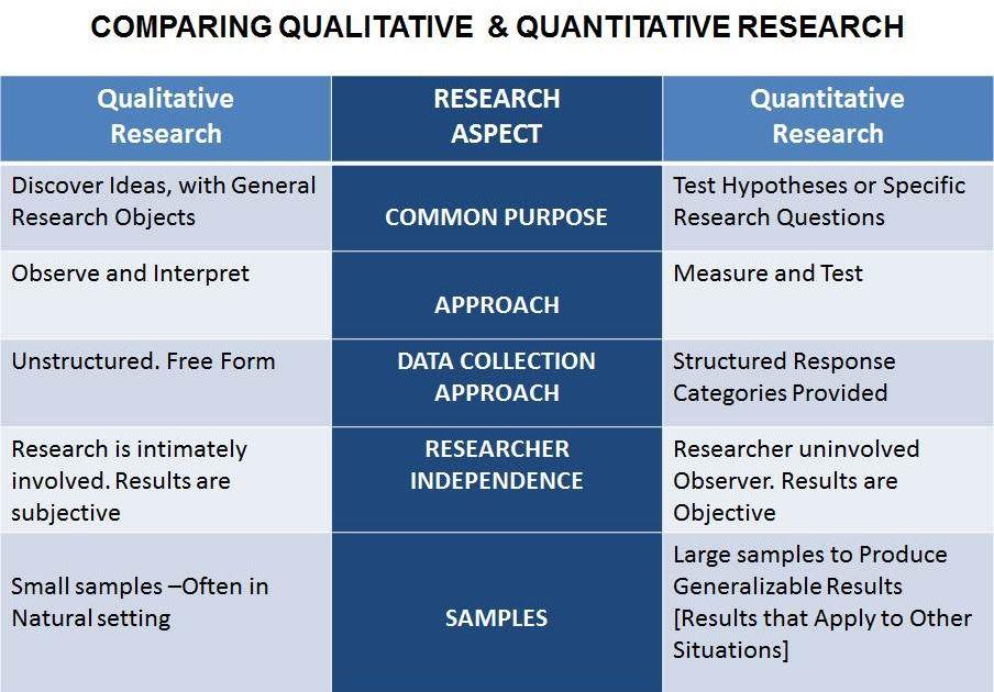 compare and contrast qualitative and quantitative data