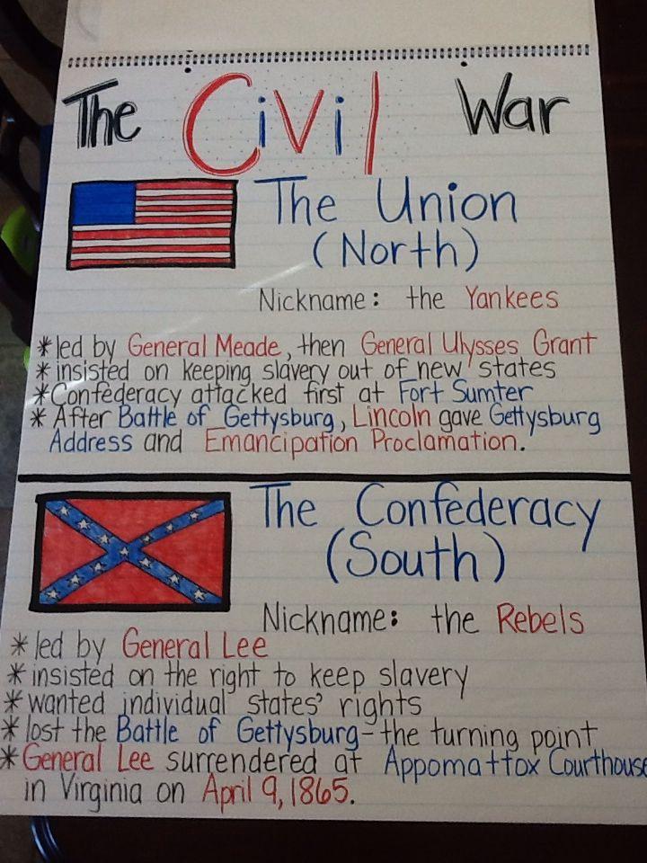 The Civil War Anchor Chart 5th Grade Education Social