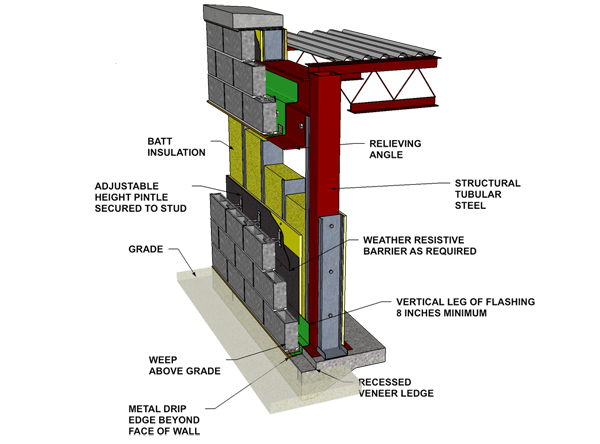 type of steel structure durable low maintenance on types of structural walls id=61330