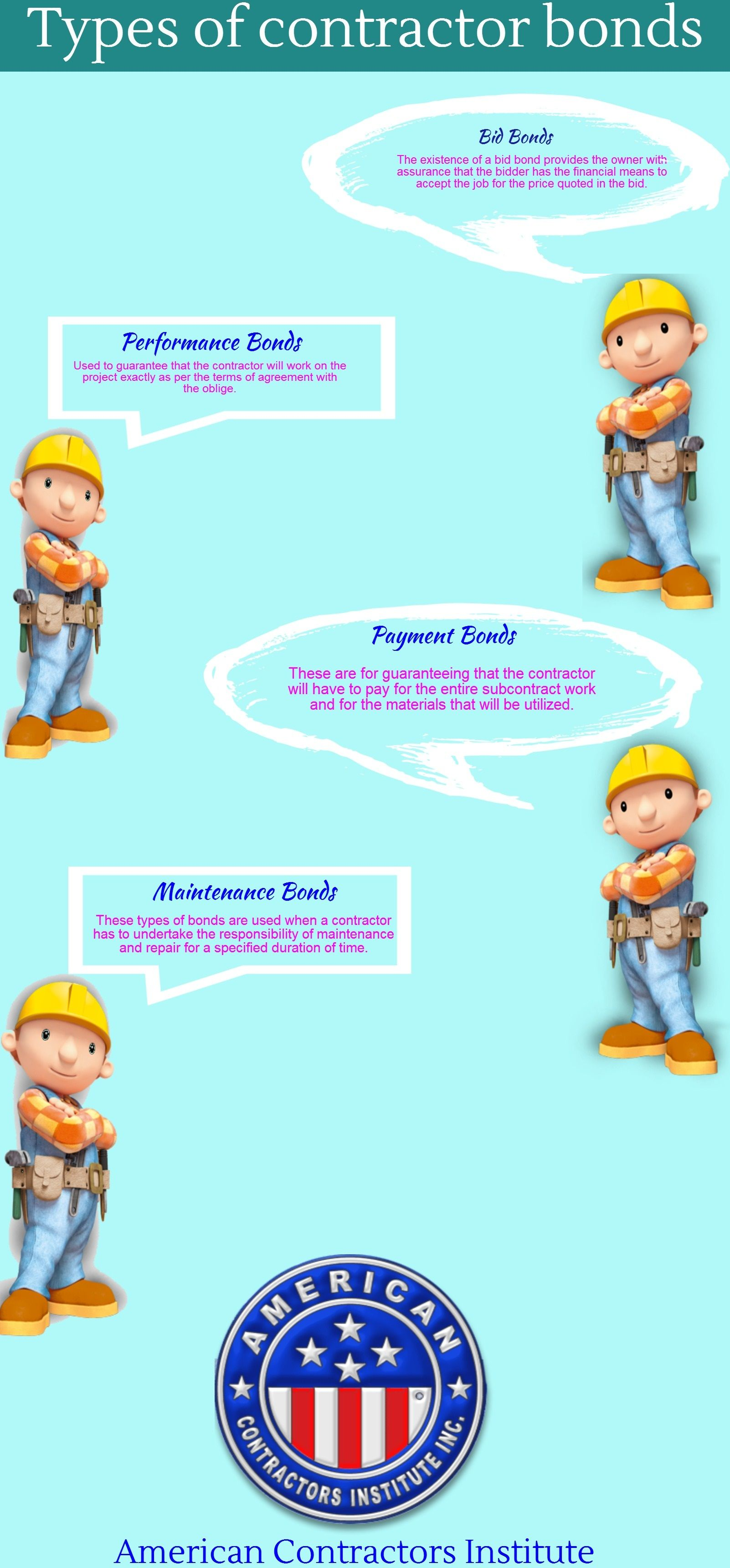 Contractor Bonds Understanding the Four Types of