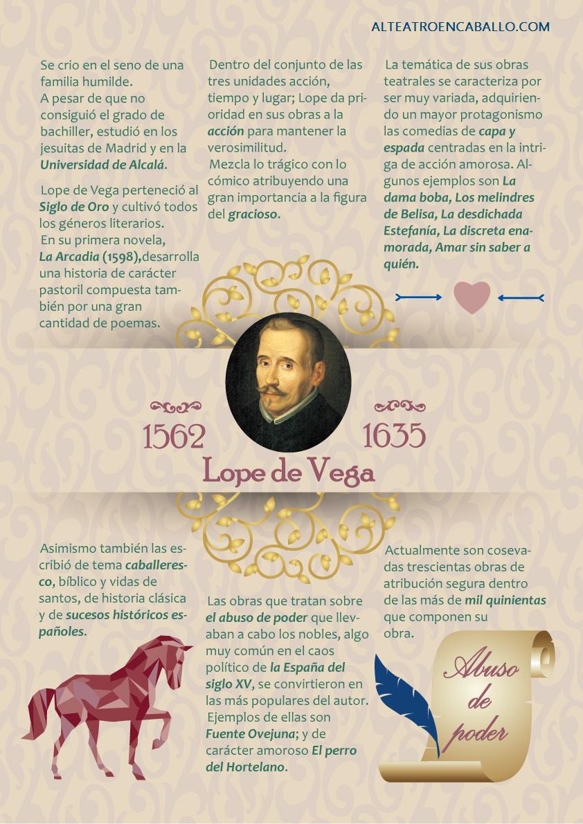 Infografía Sobre La Obra De Lope De Vega Alteatroencaballo Lope De Vega Instituto Tematica