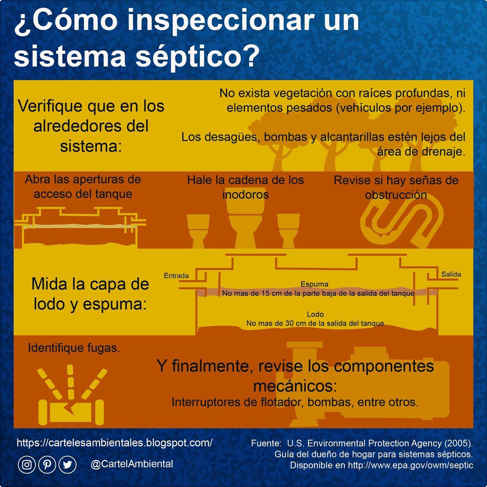 Carteles Ambientales Aprende A Inspeccionar Un Sistema Séptico Tratamiento De Aguas Aguas Residuales Drenaje