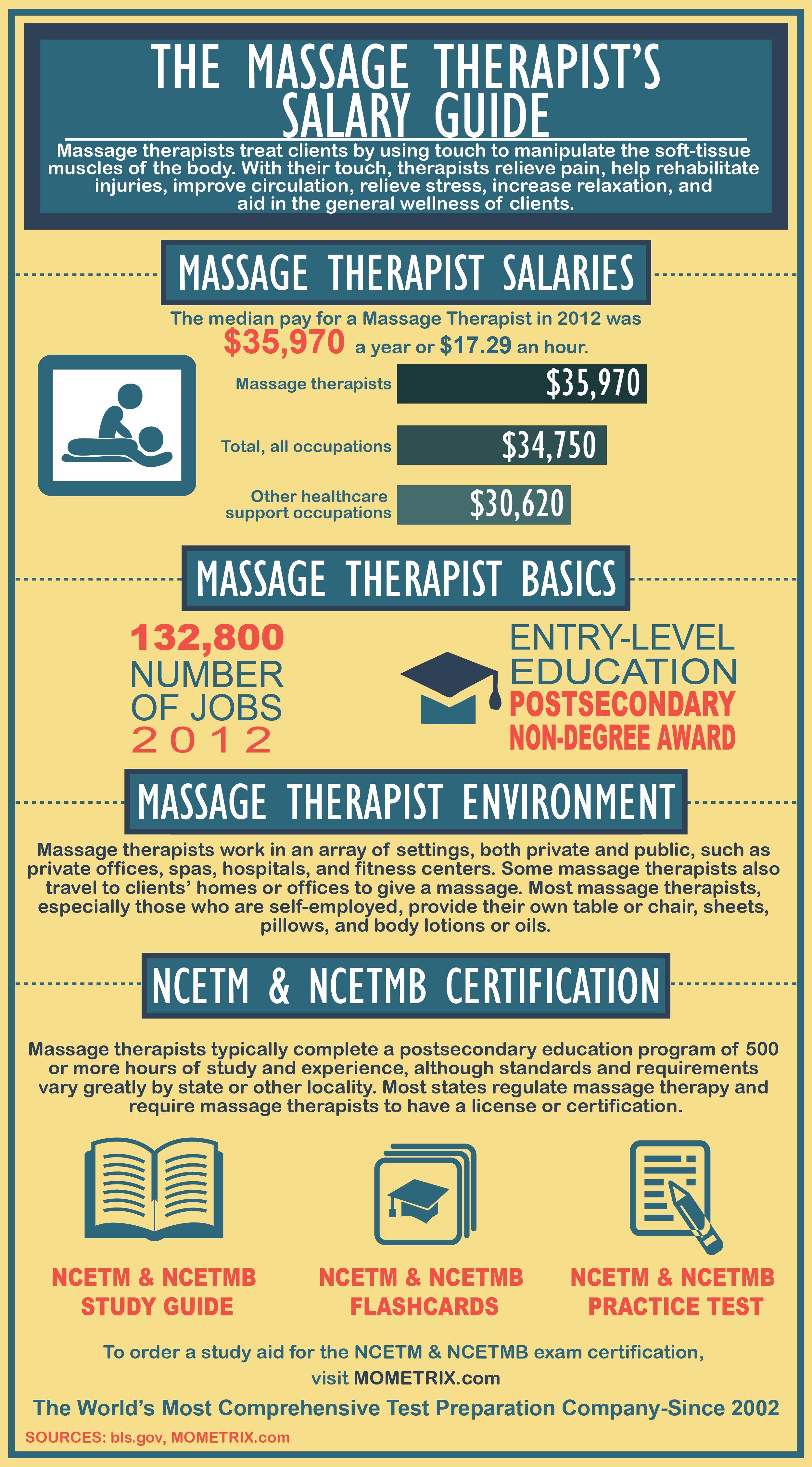 Massage TherapistS Salary Guide  Random  Funnies