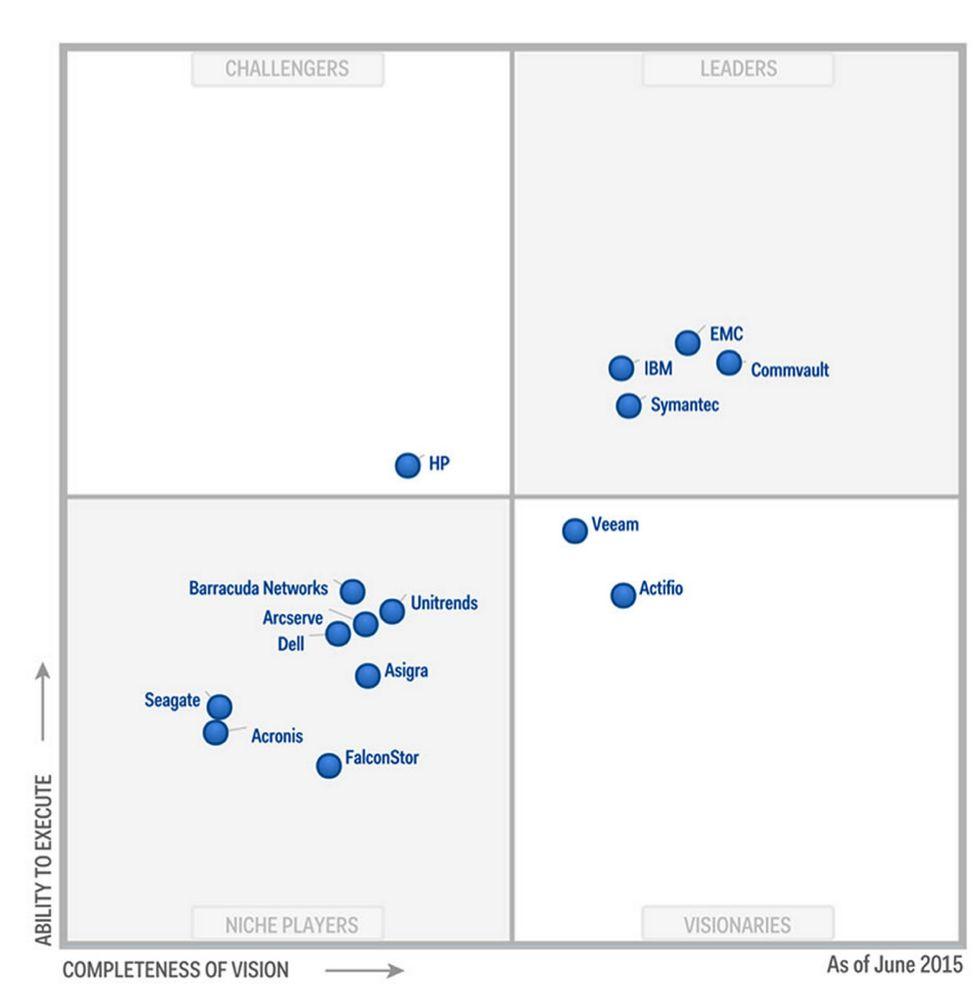 Enterprise Backup Software And Integrated Appliances