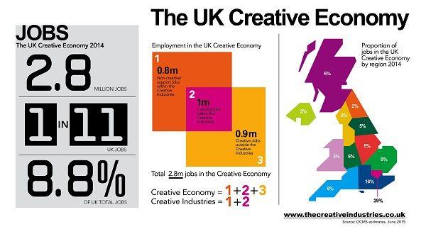 9 Infographics Uk Creative Industries Ideas Creative Industries Infographic Creative Economy