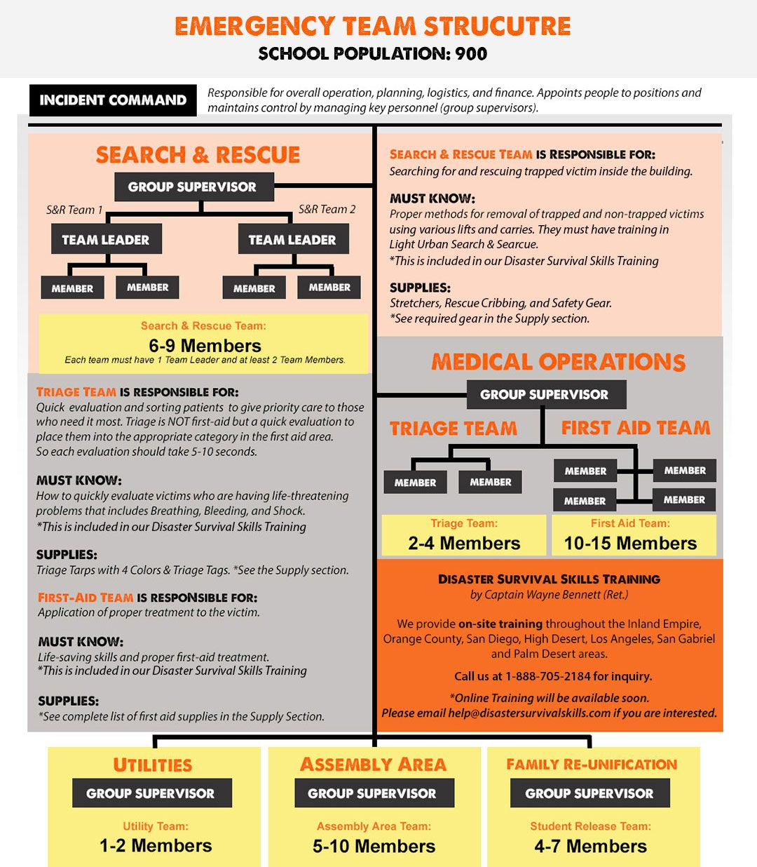 Pin By Peter On Emergency Management In 2020 Command Organizational Tool Worksheets