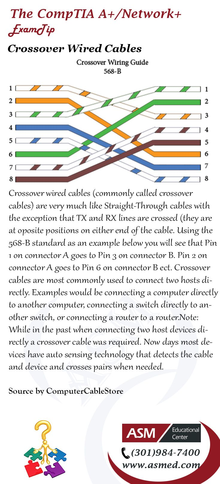 Straight Through Crossover And Rollover Wiring Wire Center Bryant Br120 20 Amp Circuit Breaker H5 Comptia A Network Training Tip Rh Pinterest Com Electrical Connector Types