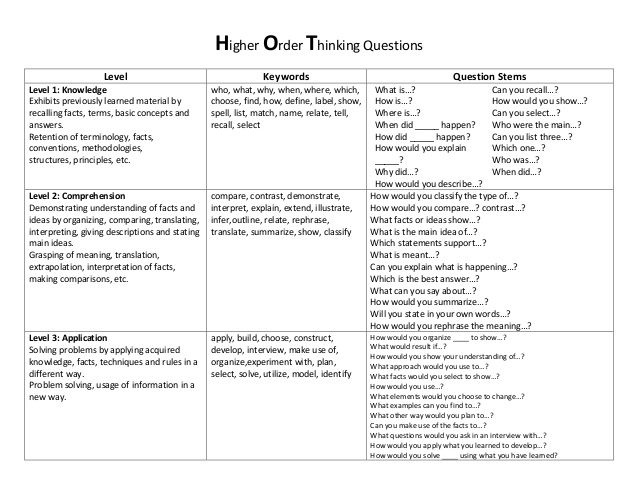 Higher order thinking questions | Education | Pinterest | See more ...
