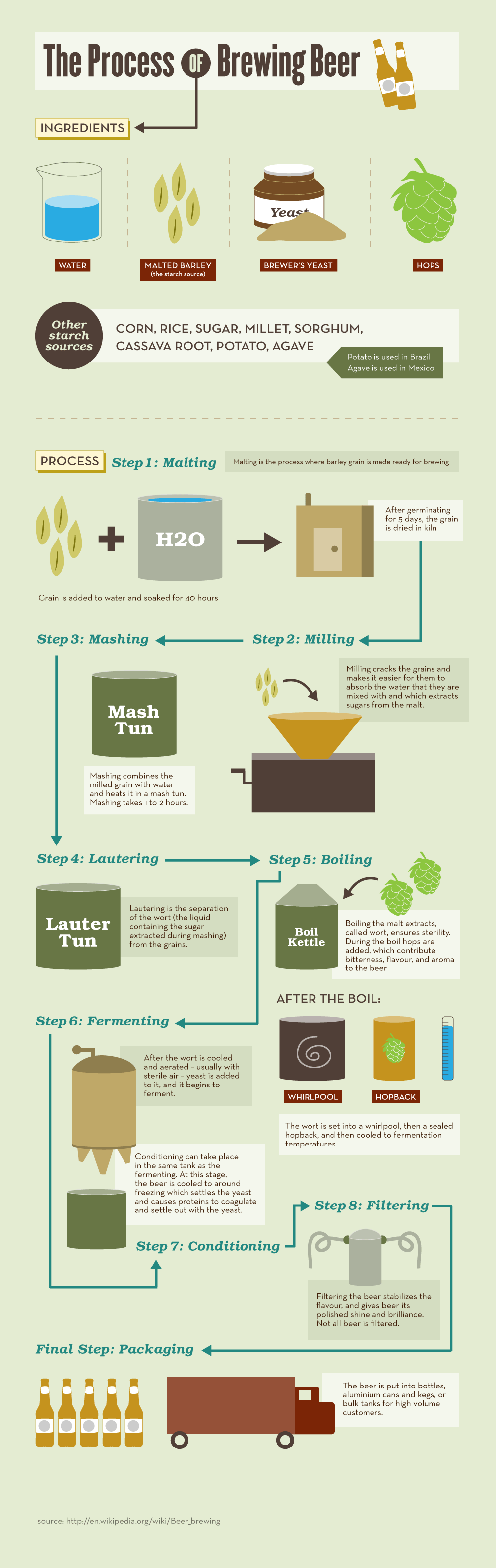 An infographic on the brewing process. Have you given home brewing a shot?