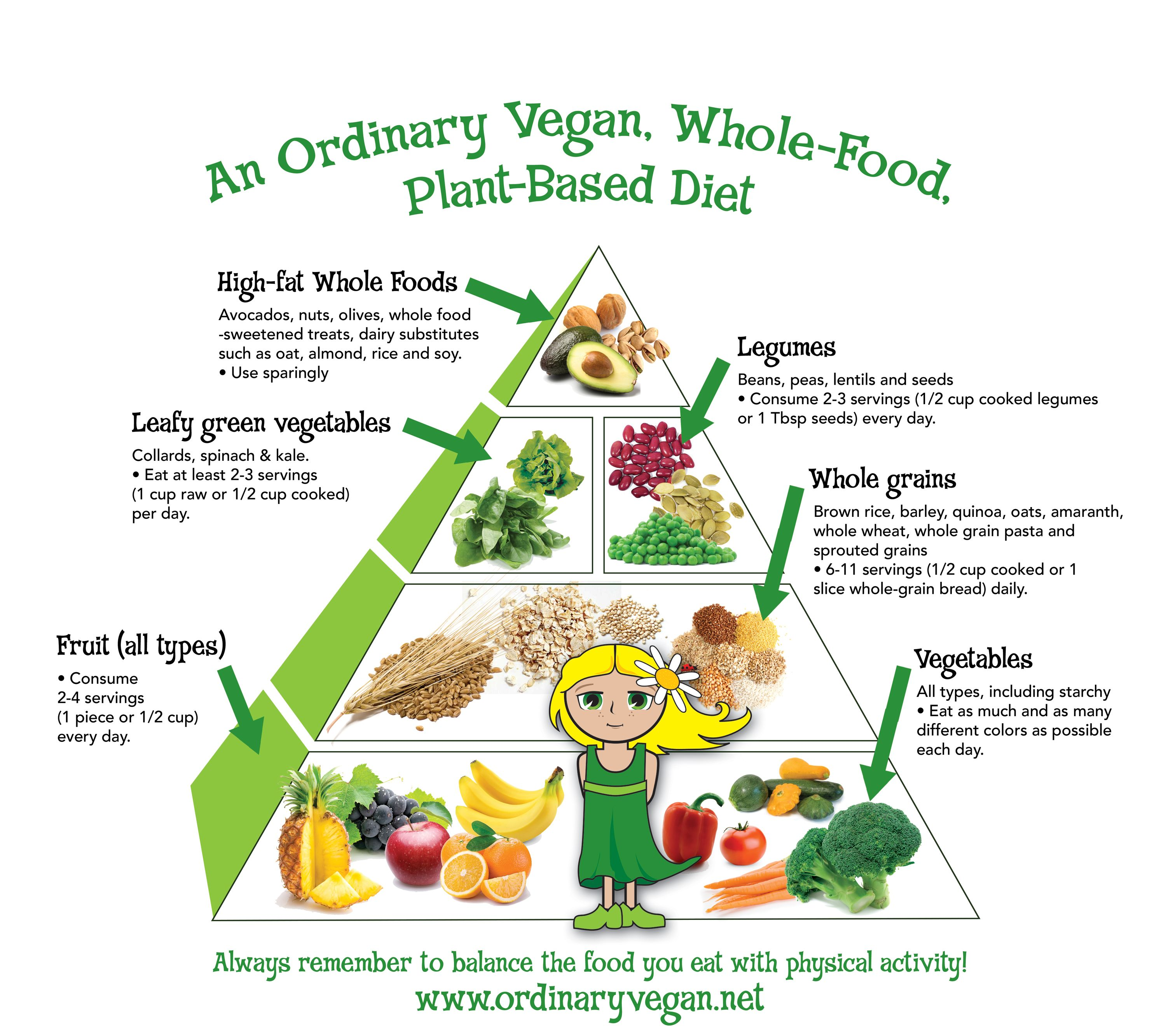 Vegetarian Vegan: Vegan Food Pyramid 18 X 24 Poster Now Available For Home
