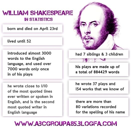 These facts make broad statements about William Shakespeare. As ...