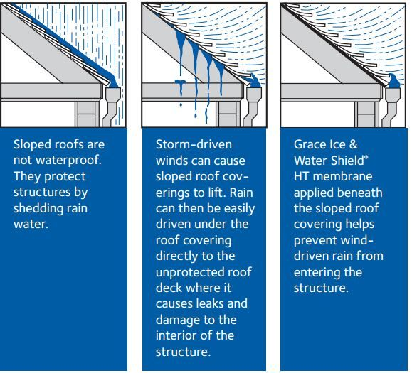 Grace Ice & Water Shield® self-adhered roofing underlayment is a ...
