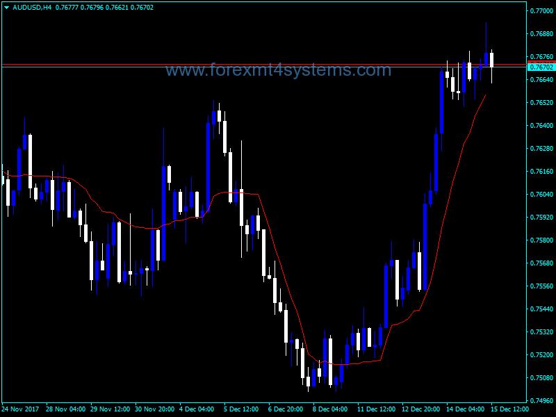 Forex KAMA Line Indicator | Line, Forex, Free download
