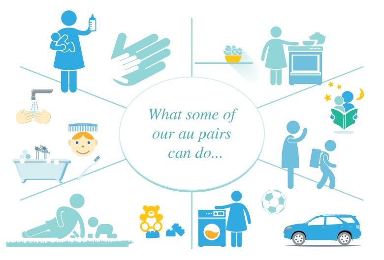 What Does an Au Pair Do? Preschool activities, Nanny jobs