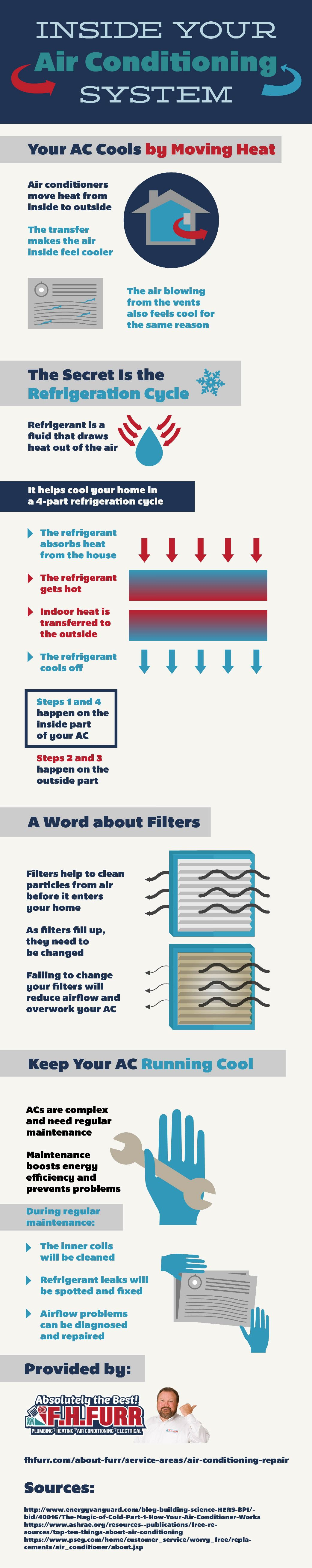 Inside Your Air Conditioning System [INFOGRAPHIC