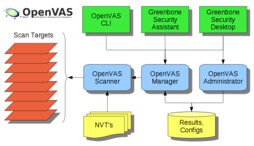 OpenVAS qualys dupe Computer security, Scanner