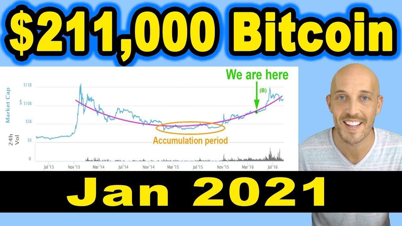 bitcoin news 2021