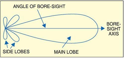 Antenna Analysis & Design using MATLAB | Antenas y