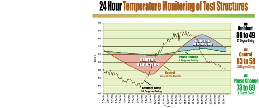 Energy Efficient Heating Cooling For Any Building Thermal