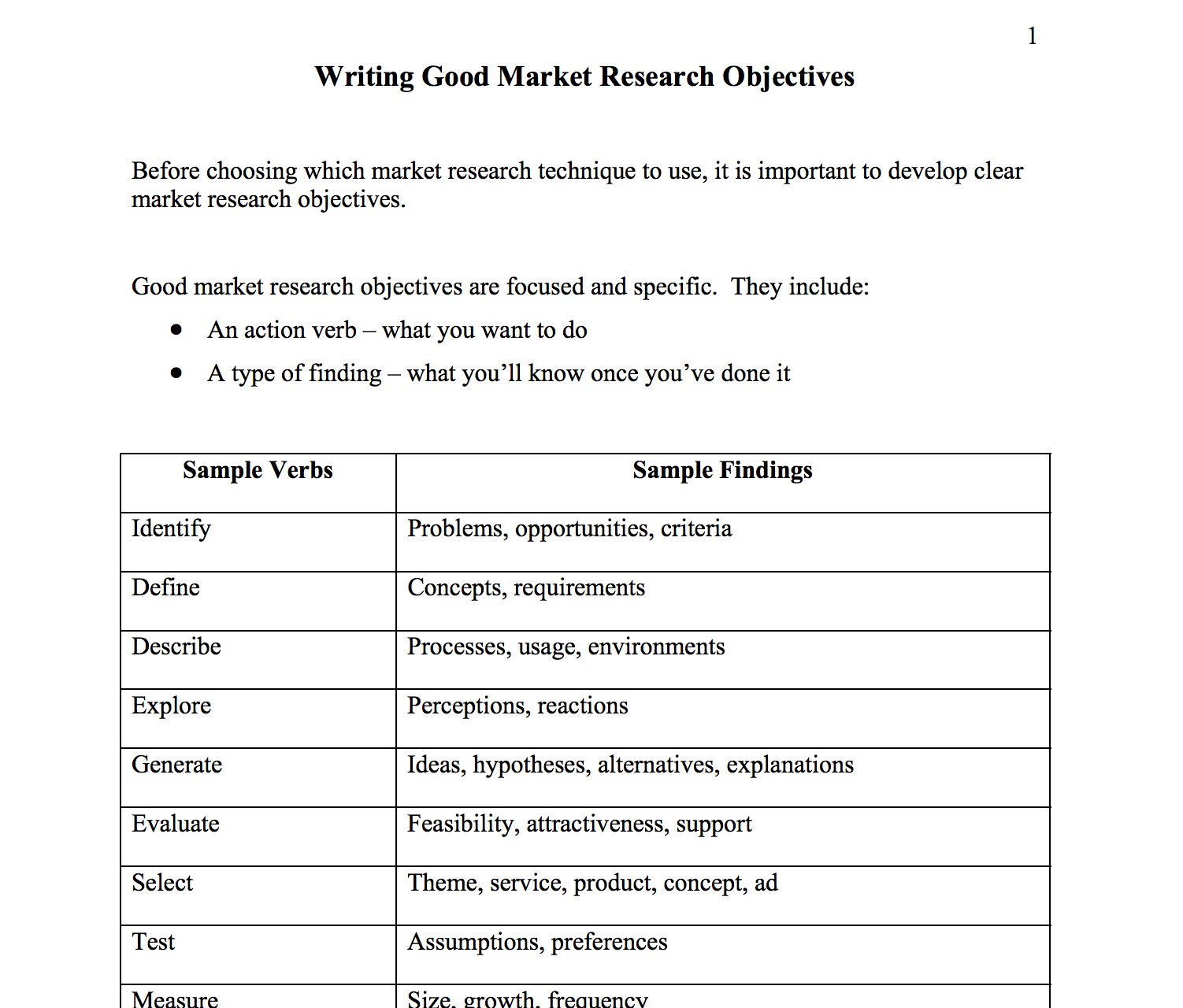 Writing Good Market Research Objectives