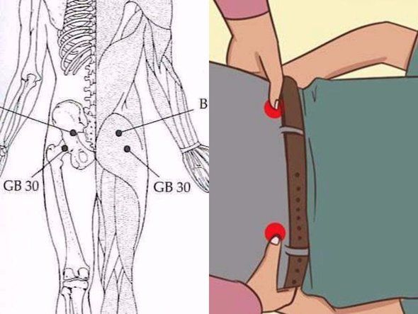 Image result for Press these 2 points near your hips to eliminate lower back pain, hip pain, leg pain, sciatica