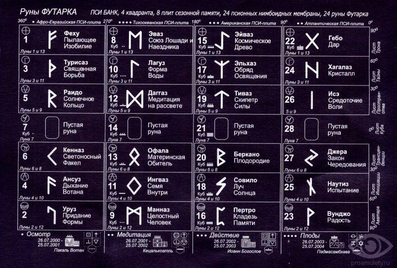 картинок, руны и их обозначения с картинками странице представлено