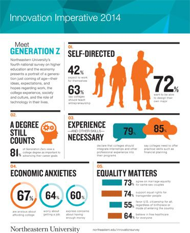 Generation Z Is Entrepreneurial Wants To Chart Its Own Future Generation Z Generations In The Workplace Digital Marketing Solutions