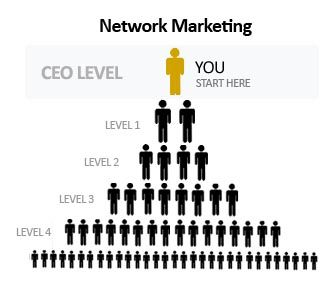 Get Network marketing before your friend does. | Network marketing ...
