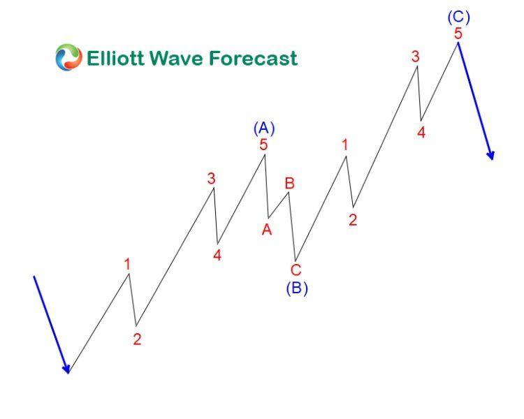 Energy Stocks Of Xle Remain Bullish In The Near Term Wave