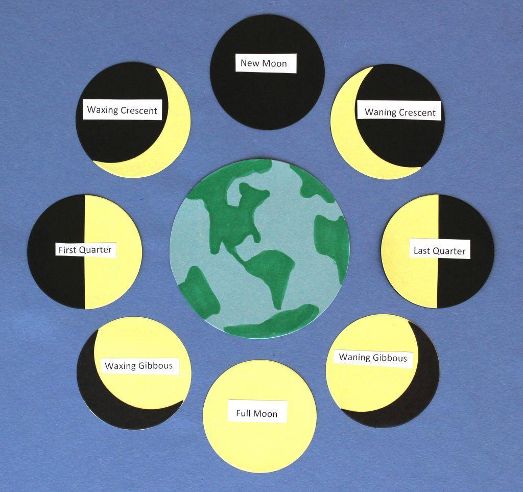 Moon Phases Worksheet 1st Grade