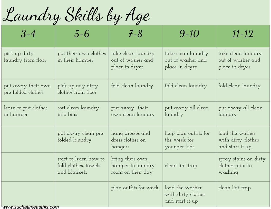Laundry Skills By Age