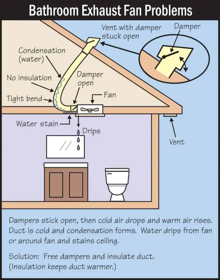 Fixing A Drip At The Bathroom Fan Nextday Inspect Home Inspection Company In 2021 Bathroom Vent Fan Bathroom Exhaust Bathroom Exhaust Fan