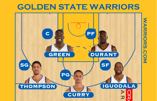Durant Could Make Golden State The Best Nba Team Of All Time Golden State Basketball Moves Nba Teams