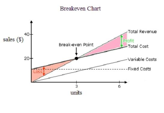 Disadvantages and Advantages of Break-Even Analysis Business - Breakeven Analysis