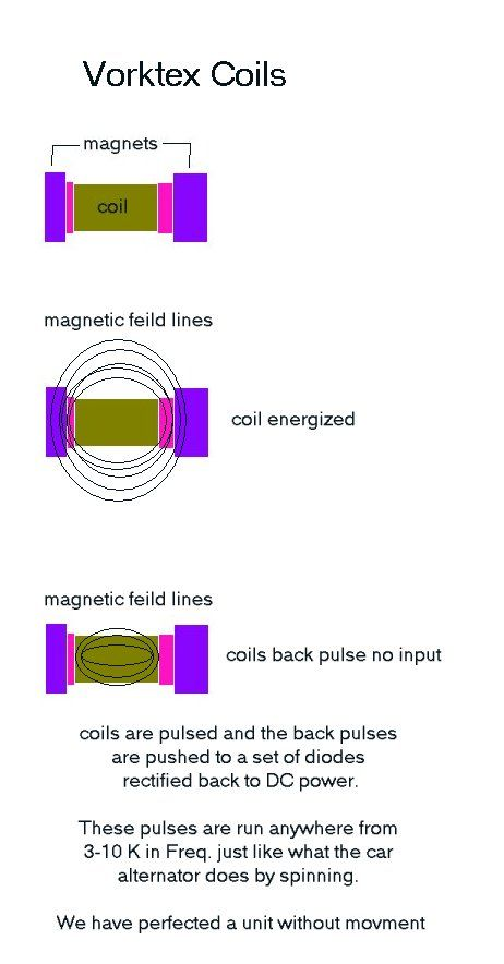 Magnetic motor, zero fuel required to run and generate power
